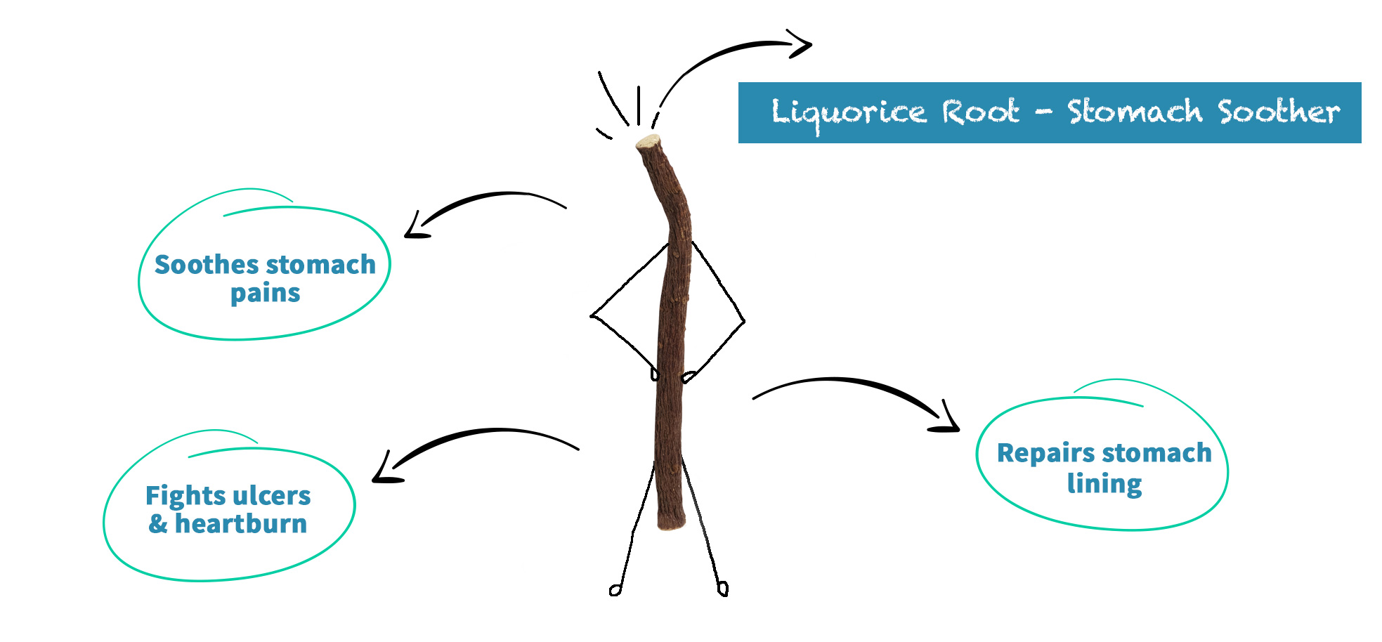 Smoke Away Ingredient Licorice Root